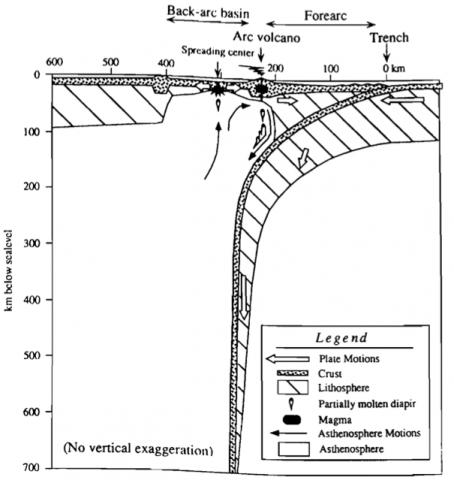 Schnitt durch die Marianen-Subduktionszone; keine Maßstabsüberhöhung. (Stern 1998)