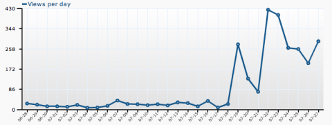 Wordpress BlogStats nach Tagen