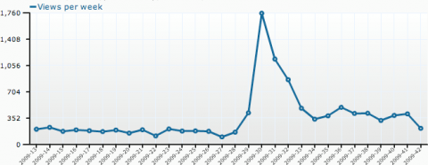 Wordpress BlogStats nach Wochen