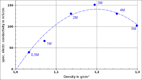 "Example from Gauß Gymansium students' experiments: Density and electrical conductivity for MgCl2 solutions of different molalities. ""1M"" = 1 mol/kg."