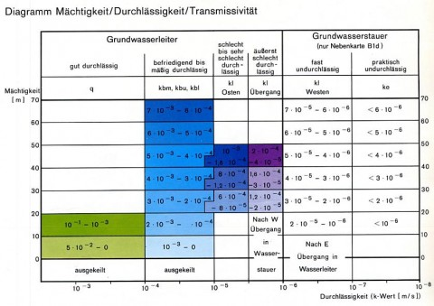 Colour scheme for transmissivities.