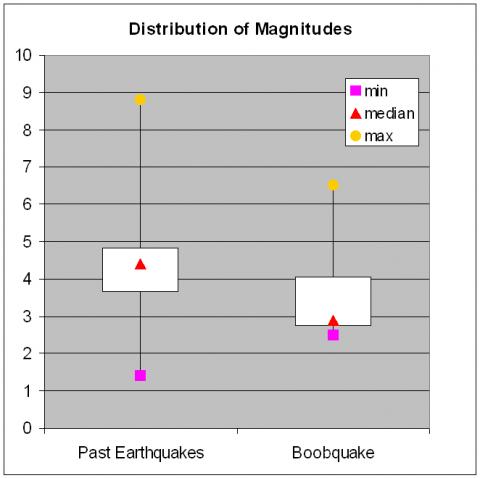 Boxplots der Magnituden aller vergangener Erdbeben und der Erdbeben während des Boobquake-Experiments. (Quelle: Jen McCreight)