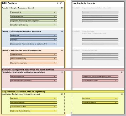 Neue Fakultätsstruktur im Reformvorschlag vom 07.05.12, S. 5.