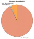 Status des Haushalts 2012