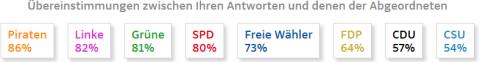 Ergebnisse SZ Wahlthesen-Test 28.08.13.