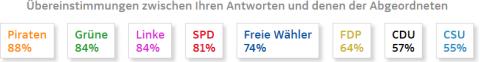 Ergebnisse SZ Wahlthesen-Test 28.08.13, andere Wichtung.