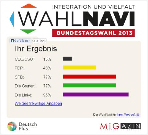 Ergebnisse WahlNavi 16.09.13.