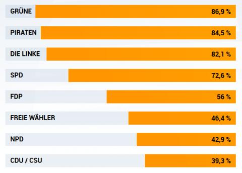 Ergebnisse Wahl-O-Mat 29.08.13