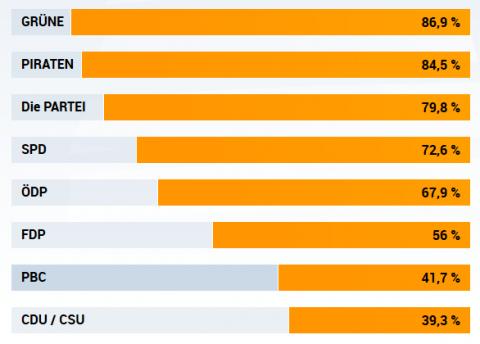 Weitere Ergebnisse Wahl-O-Mat 29.08.13