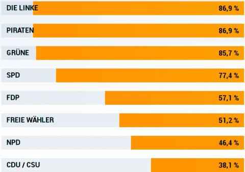 Ergebnisse Wahl-O-Mat 16.09.13