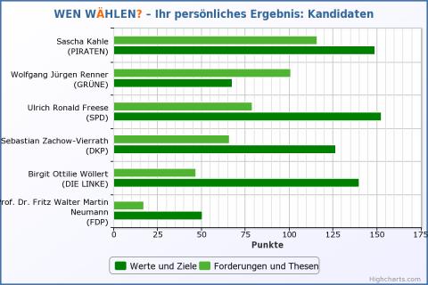 Ergebnisse Kandidaten – Wen wählen? 17.09.13