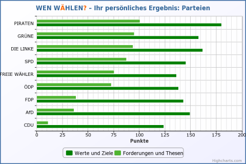 Ergebnisse Parteien – Wen wählen? 17.09.13